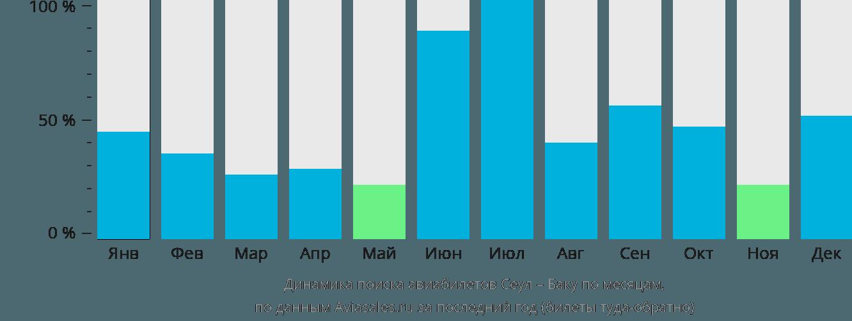 Динамика поиска авиабилетов из Сеула в Баку по месяцам