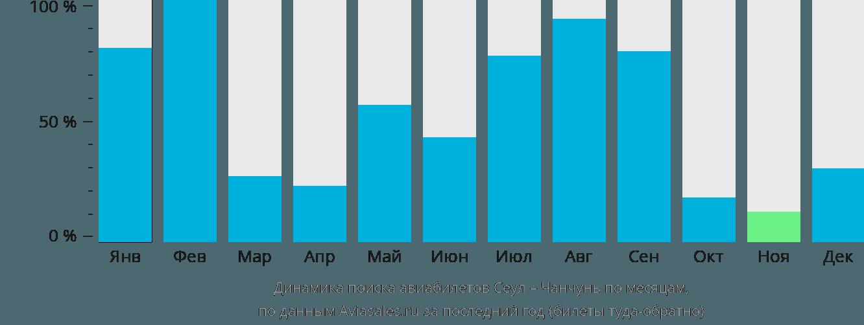 Динамика поиска авиабилетов из Сеула в Чанчунь по месяцам