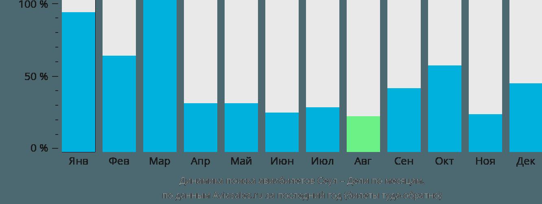 Динамика поиска авиабилетов из Сеула в Дели по месяцам