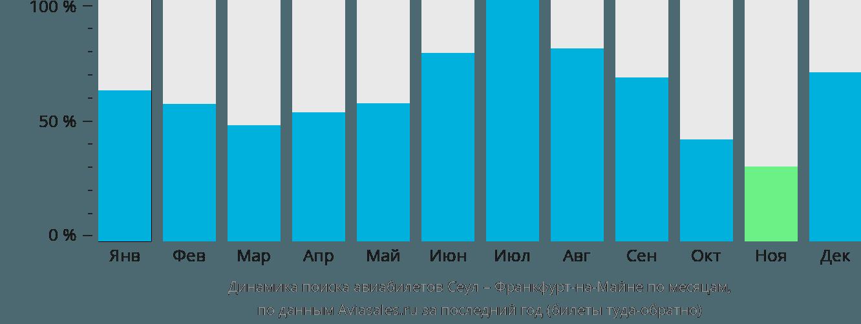 Динамика поиска авиабилетов из Сеула во Франкфурт-на-Майне по месяцам