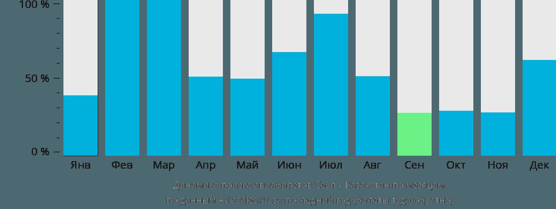 Динамика поиска авиабилетов из Сеула в Казахстан по месяцам