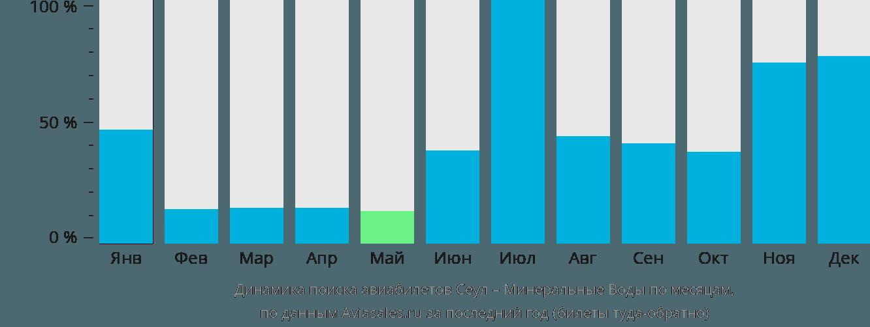 Динамика поиска авиабилетов из Сеула в Минеральные Воды по месяцам