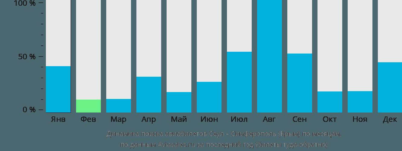 Динамика поиска авиабилетов из Сеула в Симферополь по месяцам