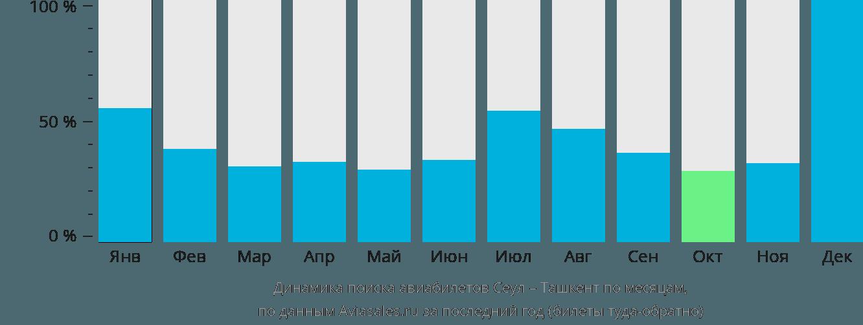 Динамика поиска авиабилетов из Сеула в Ташкент по месяцам