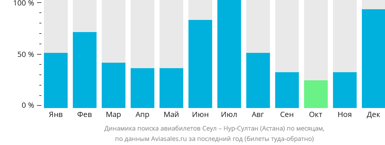 Динамика поиска авиабилетов из Сеула Нур-Султан (Астана) по месяцам