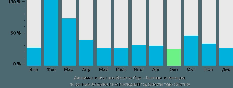 Динамика поиска авиабилетов из Сеула в Вьетнам по месяцам