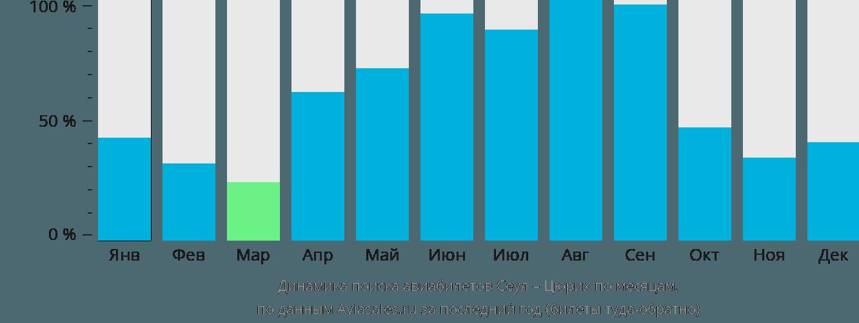Динамика поиска авиабилетов из Сеула в Цюрих по месяцам