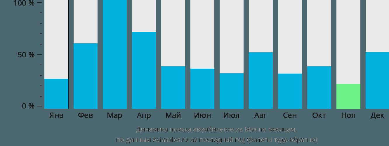 Динамика поиска авиабилетов из Маэ по месяцам