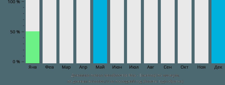 Динамика поиска авиабилетов из Маэ в Бангалор по месяцам