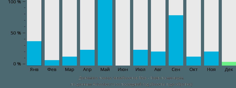 Динамика поиска авиабилетов из Маэ в Киев по месяцам