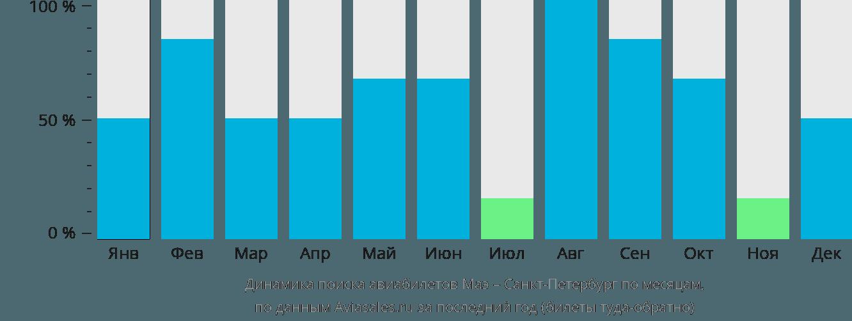 Динамика поиска авиабилетов из Маэ в Санкт-Петербург по месяцам