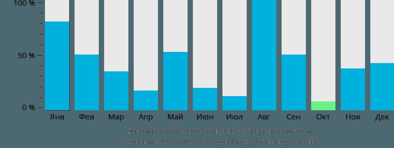 Динамика поиска авиабилетов из Маэ в Лондон по месяцам