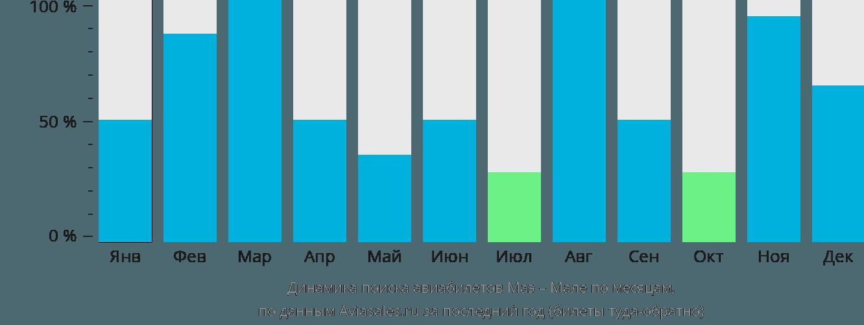 Динамика поиска авиабилетов из Маэ в Мале по месяцам