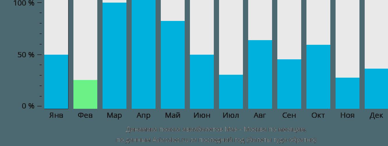 Динамика поиска авиабилетов из Маэ в Москву по месяцам