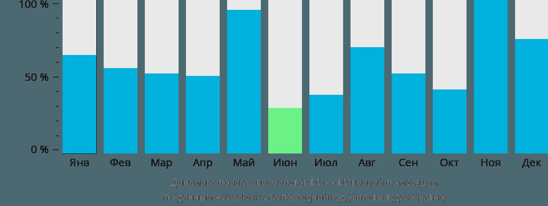 Динамика поиска авиабилетов из Маэ в Маврикий по месяцам