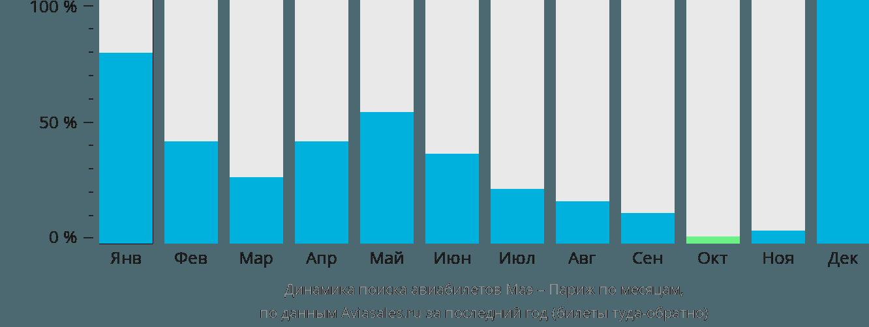 Динамика поиска авиабилетов из Маэ в Париж по месяцам