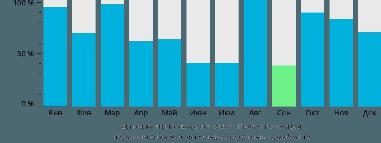 Динамика поиска авиабилетов из Маэ в Праслен по месяцам