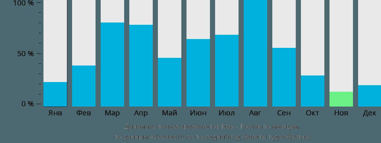 Динамика поиска авиабилетов из Маэ в Россию по месяцам