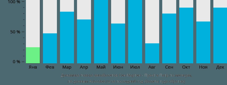 Динамика поиска авиабилетов из Сен-Мартена в Пуэнт-а-Питр по месяцам