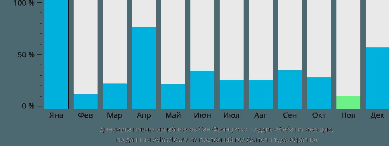 Динамика поиска авиабилетов из Сан-Франциско в Аддис-Абебу по месяцам