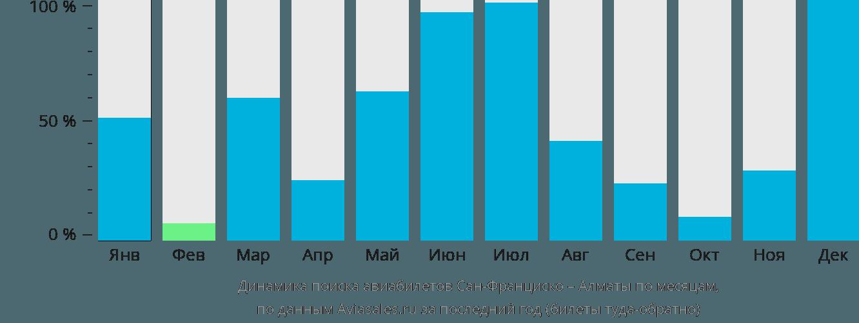 Динамика поиска авиабилетов из Сан-Франциско в Алматы по месяцам