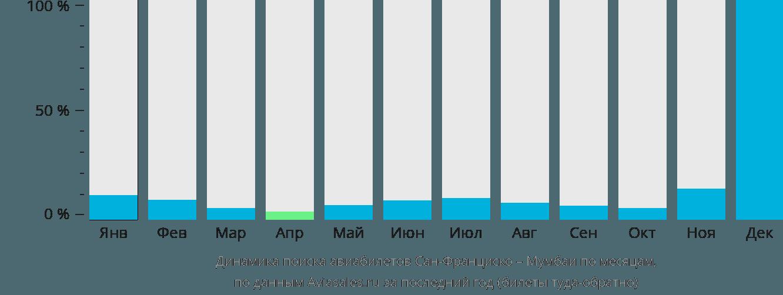 Динамика поиска авиабилетов из Сан-Франциско в Мумбаи по месяцам