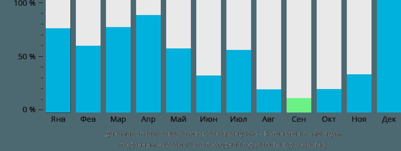 Динамика поиска авиабилетов из Сан-Франциско в Копенгаген по месяцам