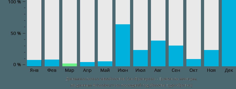 Динамика поиска авиабилетов из Сан-Франциско в Ереван по месяцам