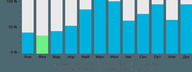 Динамика поиска авиабилетов из Сан-Франциско в Прагу по месяцам