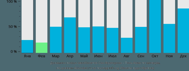 Динамика поиска авиабилетов из Сан-Франциско в Тель-Авив по месяцам