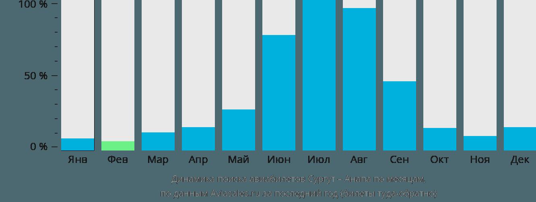 Динамика поиска авиабилетов из Сургута в Анапу по месяцам