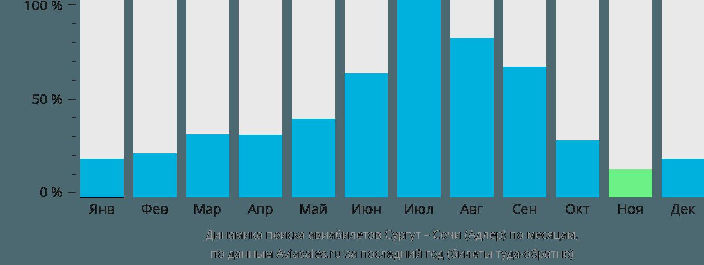 Динамика поиска авиабилетов из Сургута в Сочи по месяцам