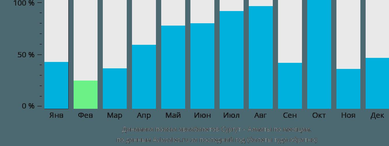 Динамика поиска авиабилетов из Сургута в Алматы по месяцам
