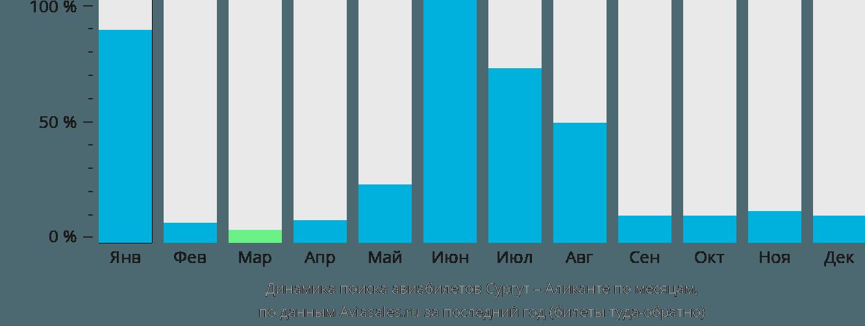 Динамика поиска авиабилетов из Сургута в Аликанте по месяцам