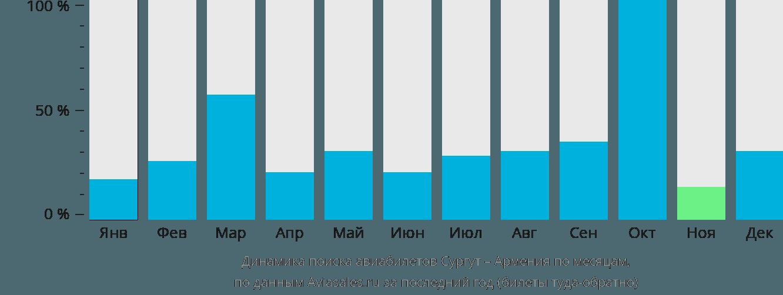 Динамика поиска авиабилетов из Сургута в Армению по месяцам
