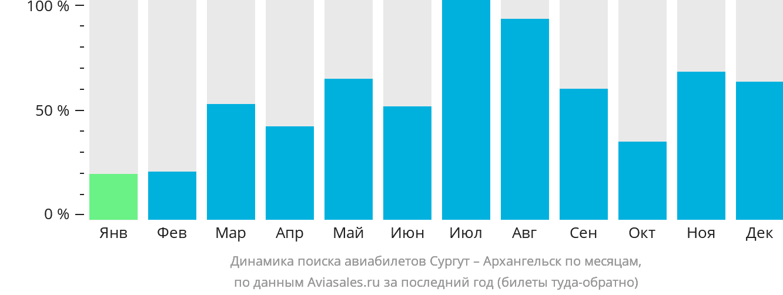Динамика поиска авиабилетов из Сургута в Архангельск по месяцам