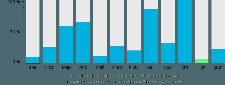 Динамика поиска авиабилетов из Сургута в Австрию по месяцам