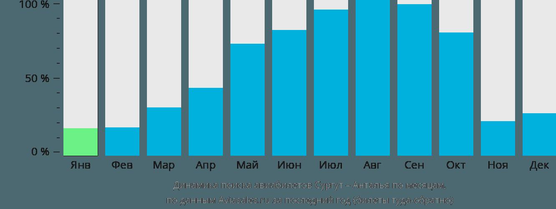Динамика поиска авиабилетов из Сургута в Анталью по месяцам