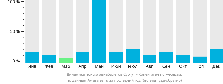 Динамика поиска авиабилетов из Сургута в Копенгаген по месяцам
