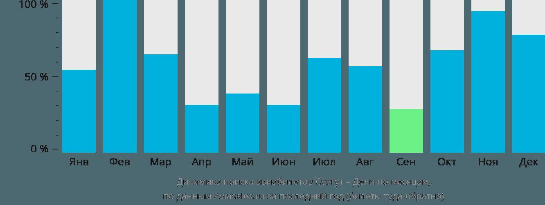 Динамика поиска авиабилетов из Сургута в Дели по месяцам