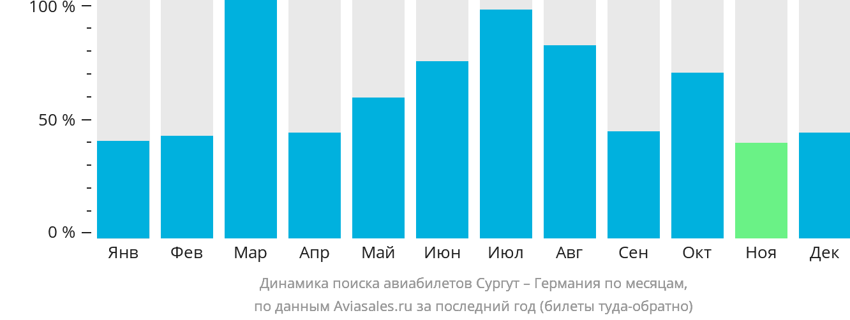 Динамика поиска авиабилетов из Сургута в Германию по месяцам