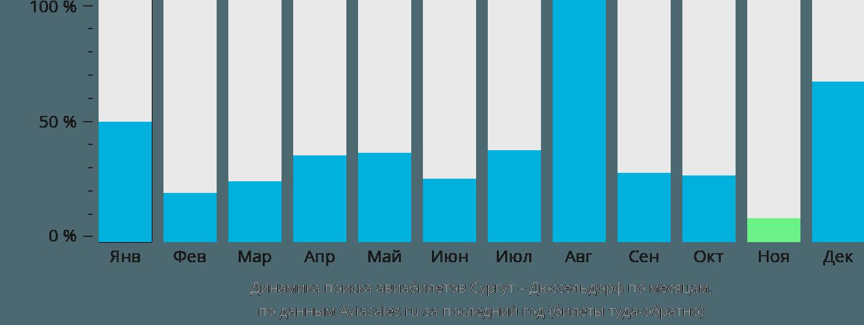 Динамика поиска авиабилетов из Сургута в Дюссельдорф по месяцам