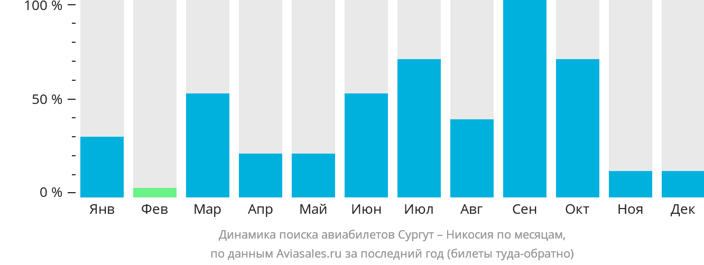 Динамика поиска авиабилетов из Сургута в Никосию по месяцам