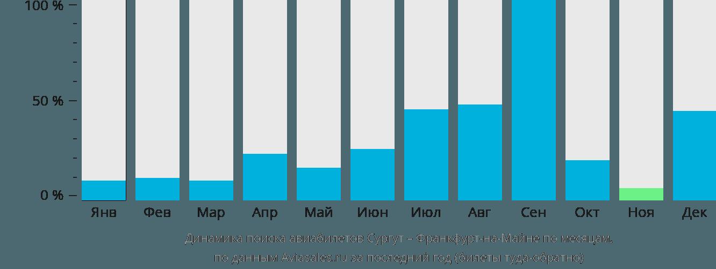Динамика поиска авиабилетов из Сургута во Франкфурт-на-Майне по месяцам
