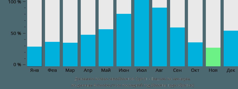 Динамика поиска авиабилетов из Сургута в Бишкек по месяцам