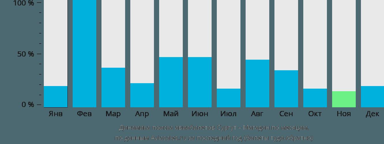 Динамика поиска авиабилетов из Сургута в Магадан по месяцам