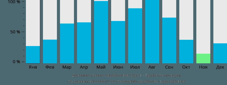 Динамика поиска авиабилетов из Сургута в Грузию по месяцам