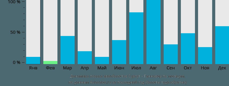 Динамика поиска авиабилетов из Сургута в Ганновер по месяцам