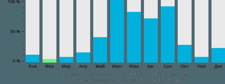 Динамика поиска авиабилетов из Сургута в Ираклион (Крит) по месяцам