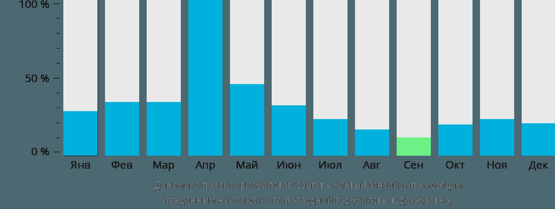 Динамика поиска авиабилетов из Сургута в Ханты-Мансийск по месяцам